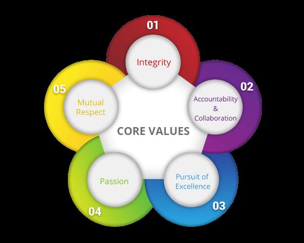 outsource-core-values-images