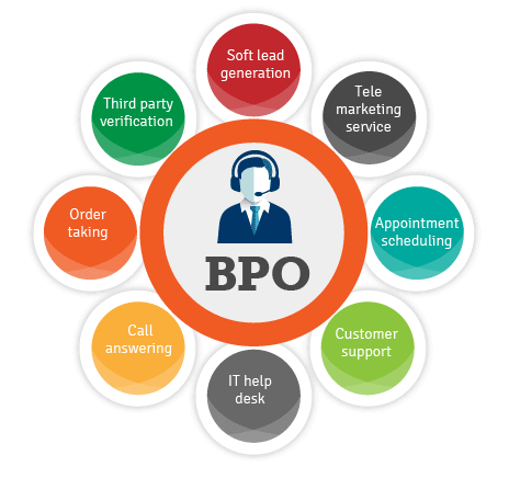BPO-services-worldbridge-outsourcing-solution