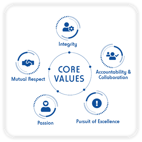 outsource-core-values-images