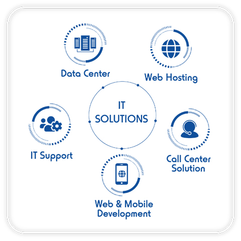 it-solutions-it-support-data-center-call-center-web-mobile-development-web-hosting-1